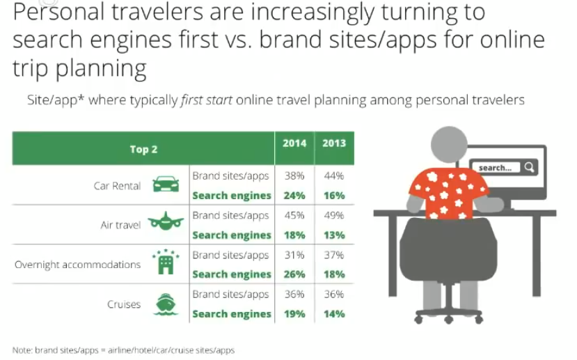travelers use search first