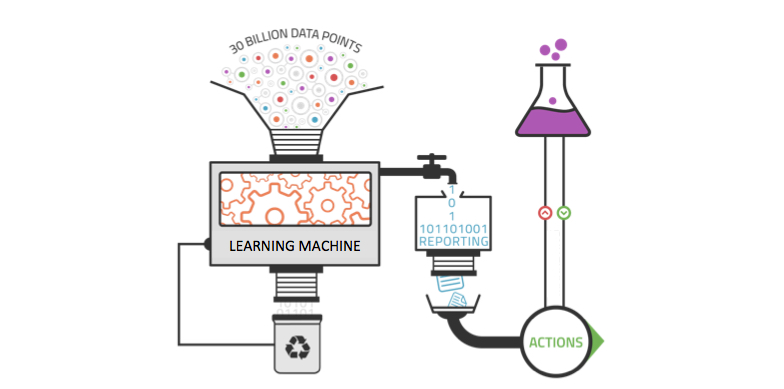 data machine