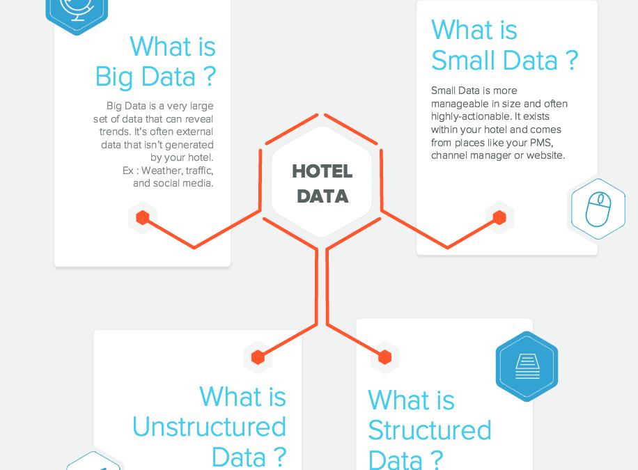 Understanding Big Data in Hotel Analytics –  SnapShot