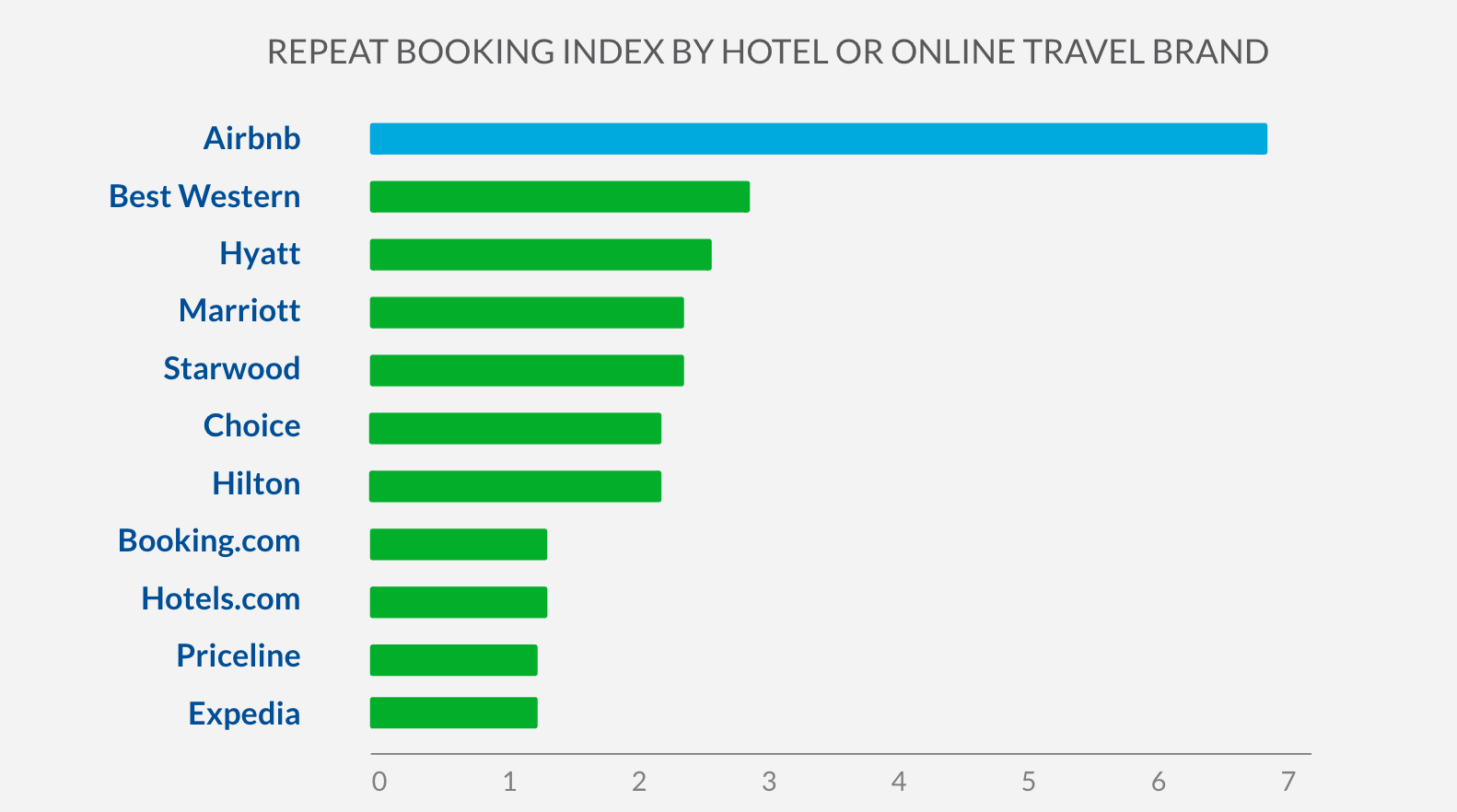 HotelTonight-AirBnb has the potentail to disrupt OTAS and here is why