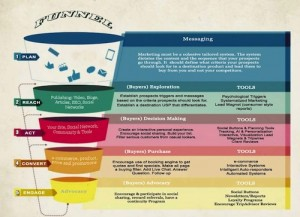 Visual Marketing sales funnel