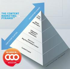 Hot to Build a Content Marketing Pyramid: Create More With Less