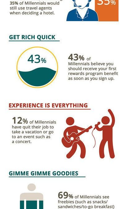 Uncovering the Millennial Mindset: Choice Hotels Reveals New Travel Study