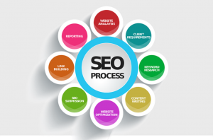 best practices for content marketing and SEO