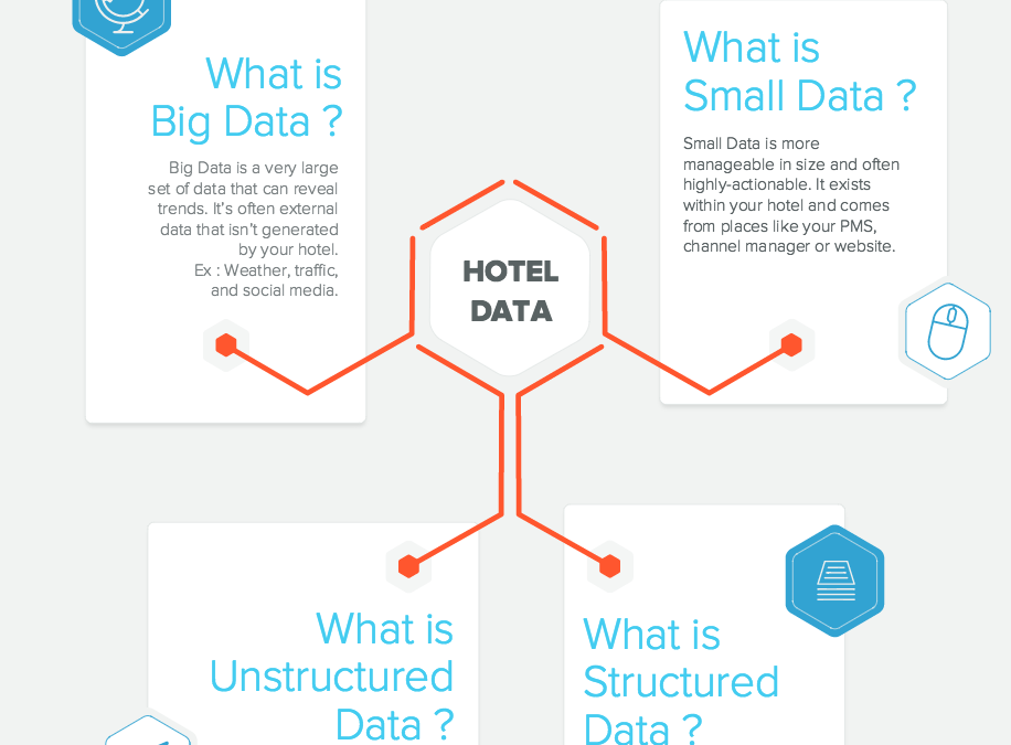 Understanding Big Data in Hotel Analytics –  SnapShot