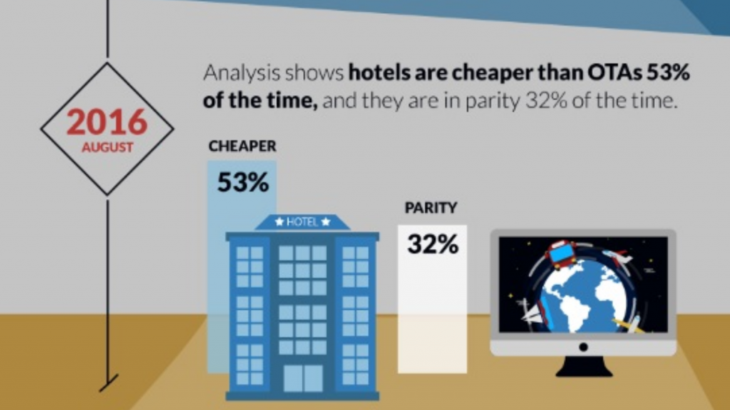 hotel rates better than potas most of the time