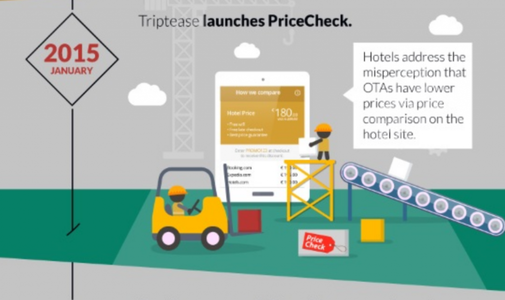 triptease tells it like it is. otas dont always have best rates