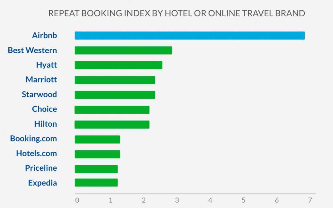 Will HotelTonight-Arbnb Disrupt The OTA Marketplace